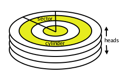 Cylinders Heads Sectors